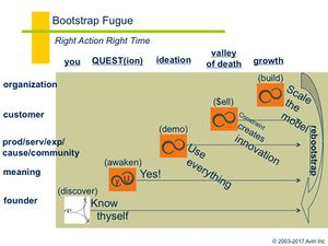 Bootstrap Map.